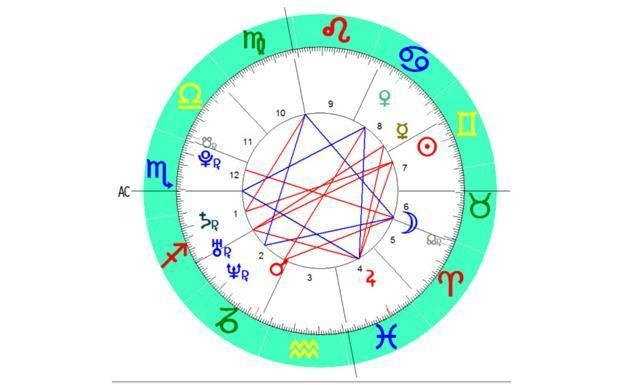 horóscopo de hoy 12 de noviembre de 2018 predicción en el amor y